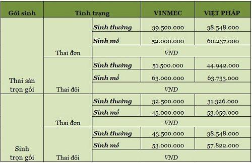 chi_phí_sinh_trọn_gói-benh-vien-viet-phap